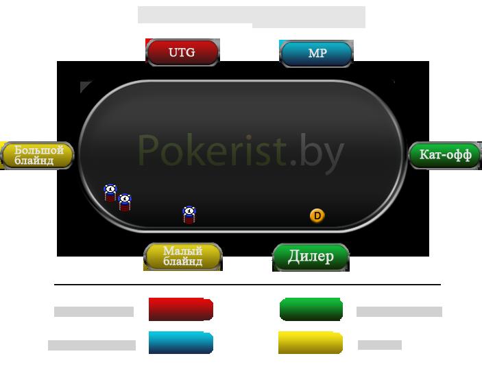 позиций за покерным столом